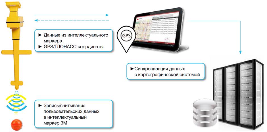 Методика электронной маркировки подземных коммуникаций
