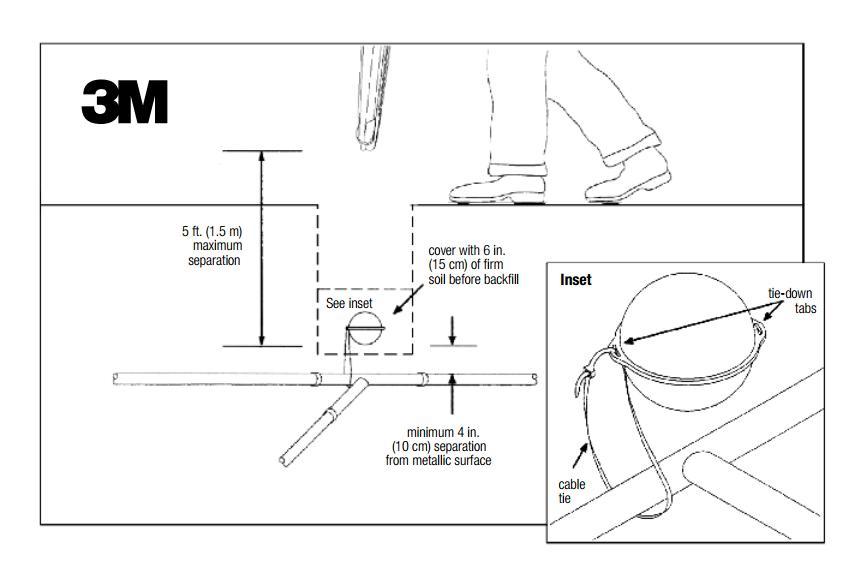 Инструкция по установке электронных маркеров 3М