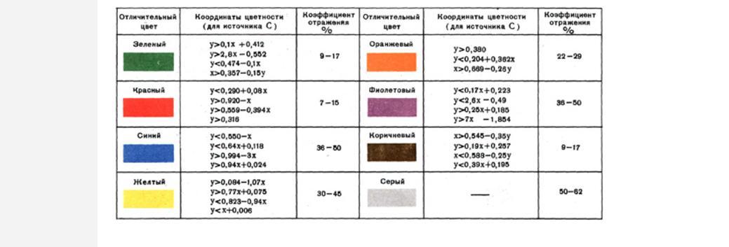 Цвета окраски коммуникаций для маркировки