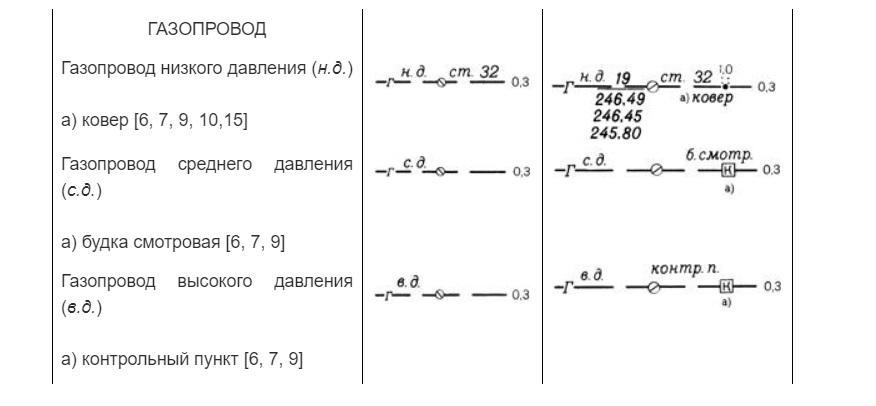 пример обозначения газопровода на топосъемке по типу