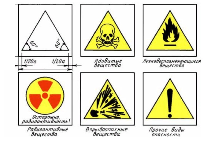 Маркировка видов опасности трубопроводах согласно ГОСТ 14202-69